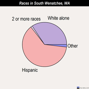 South Wenatchee races chart
