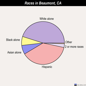 Beaumont races chart