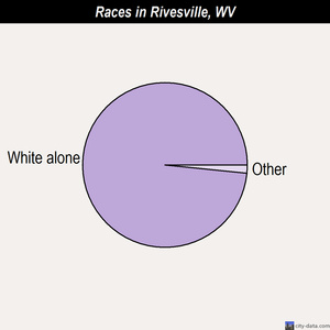 Rivesville races chart