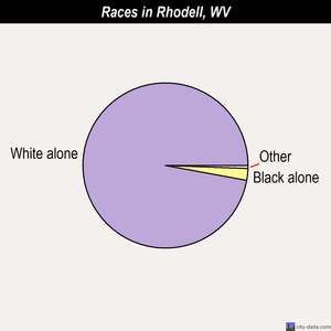 Rhodell races chart
