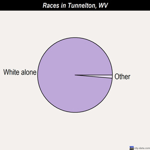 Tunnelton races chart