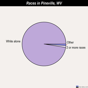Pineville races chart