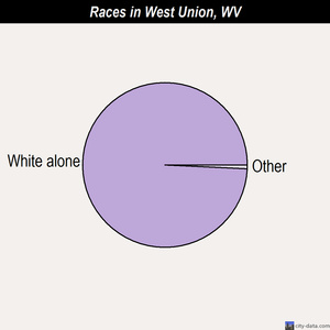 West Union races chart