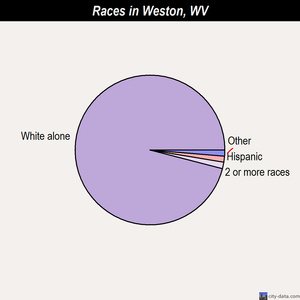Weston races chart