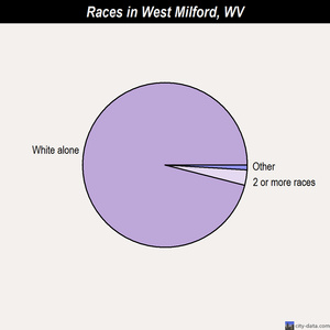West Milford races chart