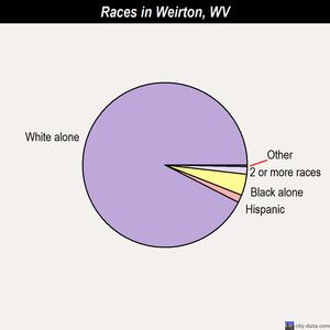 Weirton races chart