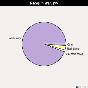 War races chart