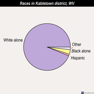 Kabletown district races chart