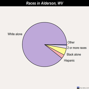 Alderson races chart