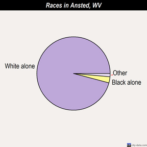 Ansted races chart