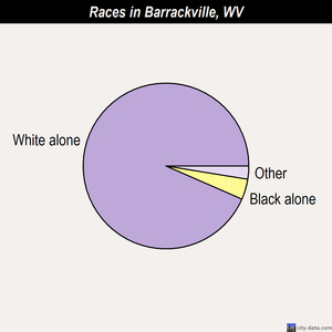 Barrackville races chart