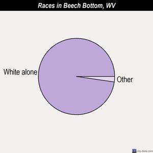 Beech Bottom races chart