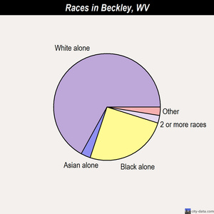 Beckley races chart
