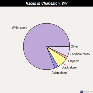 Charleston races chart