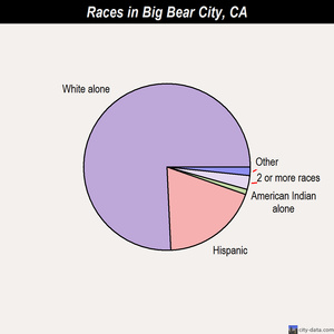 Big Bear City races chart