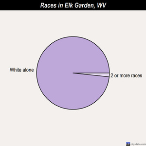 Elk Garden races chart