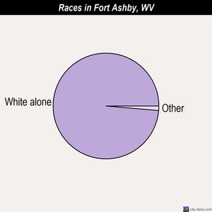 Fort Ashby races chart
