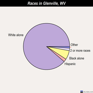Glenville races chart