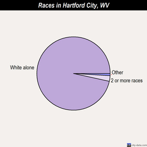 Hartford City races chart