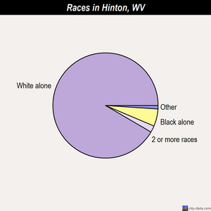 Hinton races chart