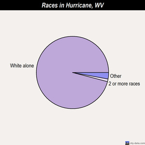Hurricane races chart