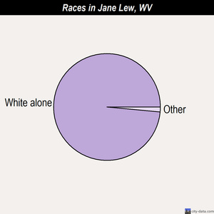 Jane Lew races chart