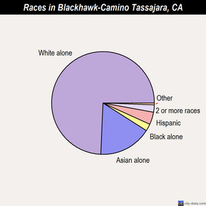 Blackhawk-Camino Tassajara races chart