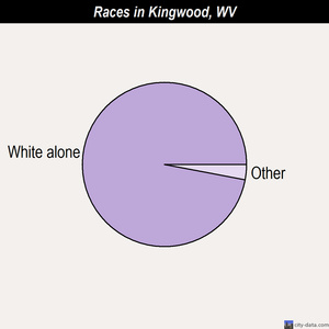 Kingwood races chart
