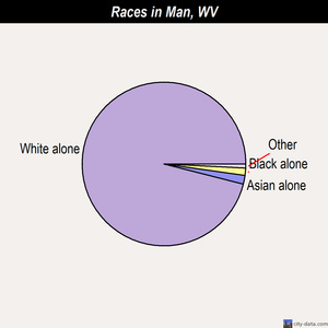 Man races chart