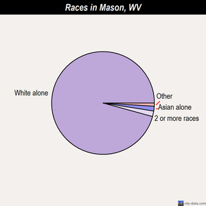 Mason races chart