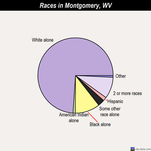 Montgomery races chart
