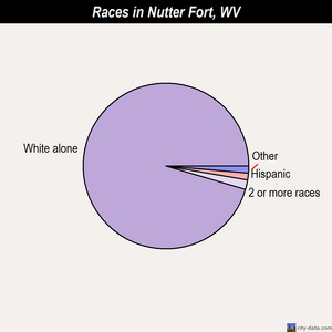 Nutter Fort races chart