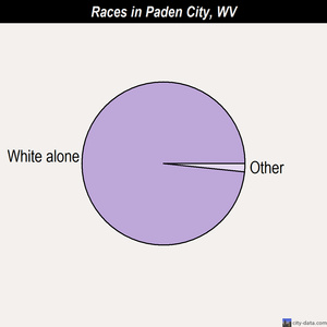 Paden City races chart