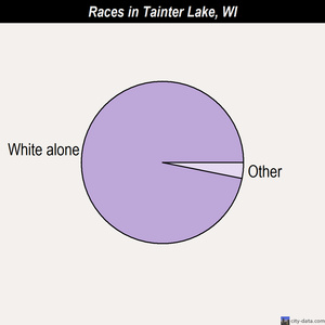 Tainter Lake races chart