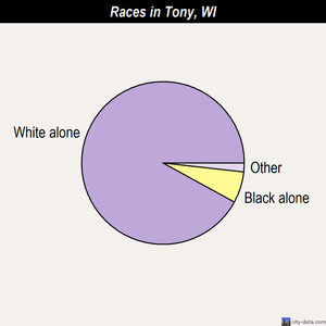 Tony races chart