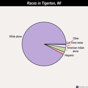 Tigerton races chart