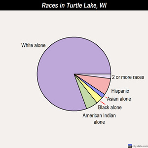 Turtle Lake races chart