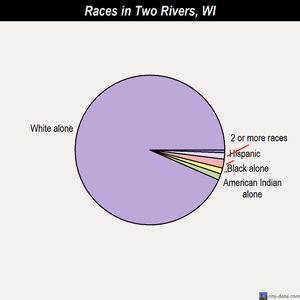 Two Rivers races chart