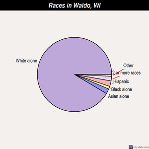 Waldo races chart