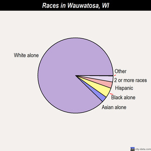 Wauwatosa races chart