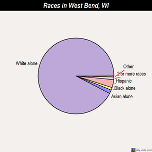 West Bend races chart