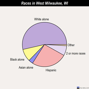 West Milwaukee races chart
