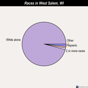 West Salem races chart