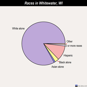 Whitewater races chart