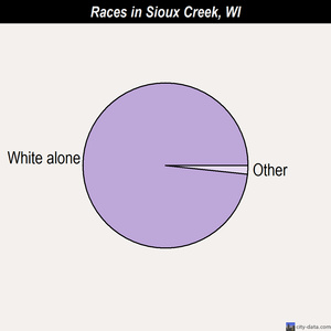 Sioux Creek races chart
