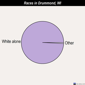 Drummond races chart