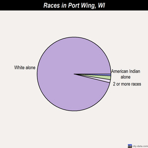 Port Wing races chart