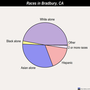 Bradbury races chart