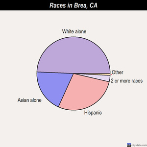 Brea races chart