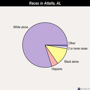 Attalla races chart